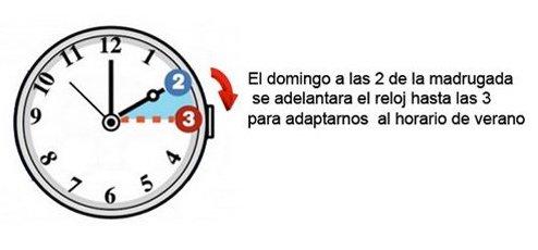 El último domingo de marzo, comienza el horario de verano, por lo que los relojes deberán adelantarse una hora (a las 2:00 horas serán las 3:00 horas),