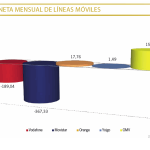 Movistar pierde 367.327 lineas en Abril