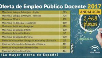 Oposiciones para 2.468 plazas de empleo público docente en Andalucía