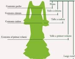 Curso de patrones de flamenca en Merkatelas